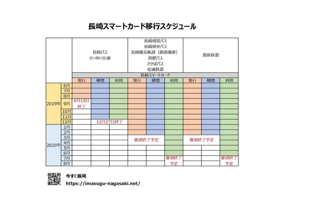 長崎スマートカードの移行スケジュール