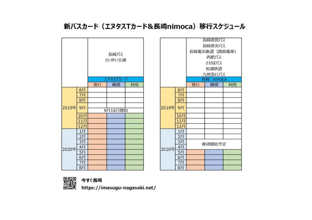 エヌタスカードと長崎nimocaの日程