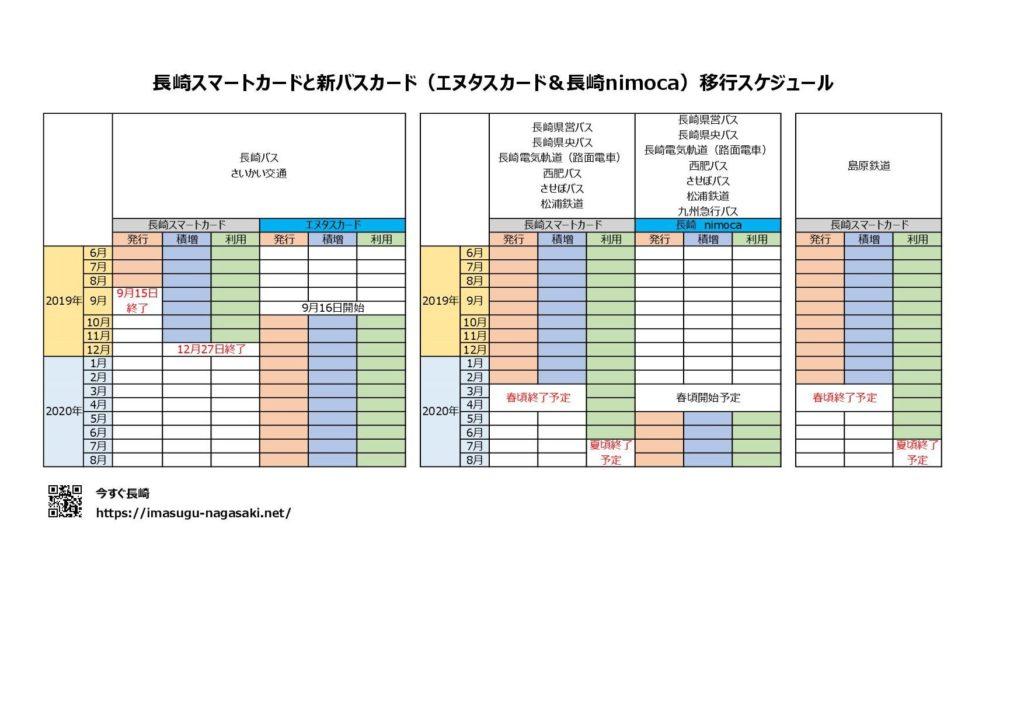 長崎スマートカードの移行全体スケジュール