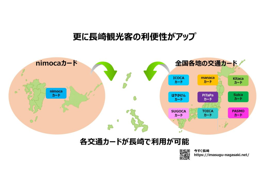 https://imasugu-nagasaki.net/wp-content/uploads/2019/12/長崎nimoca(ニモカ)九州全国どこで使える?何に使える?基本情報04.jpg観光客の利便性
