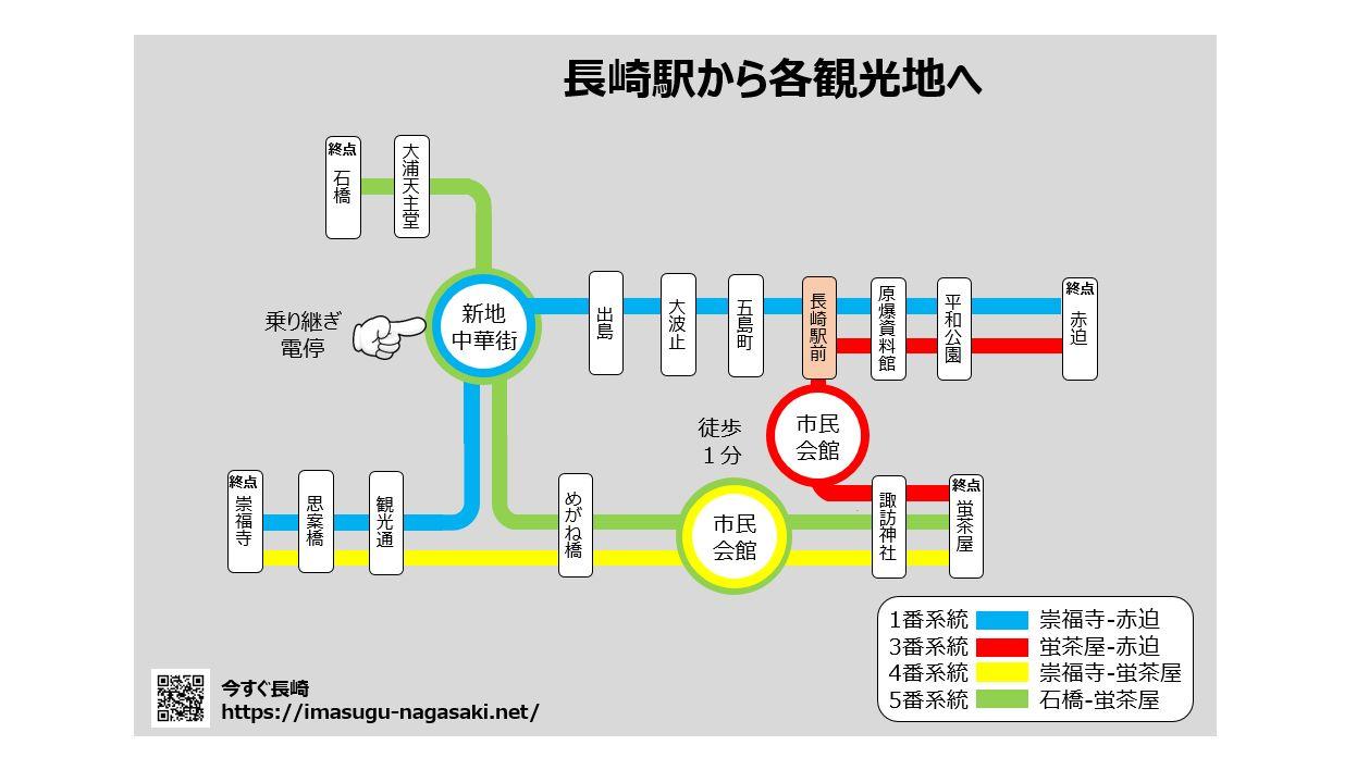 01-路面電車で長崎駅から各観光地の移動