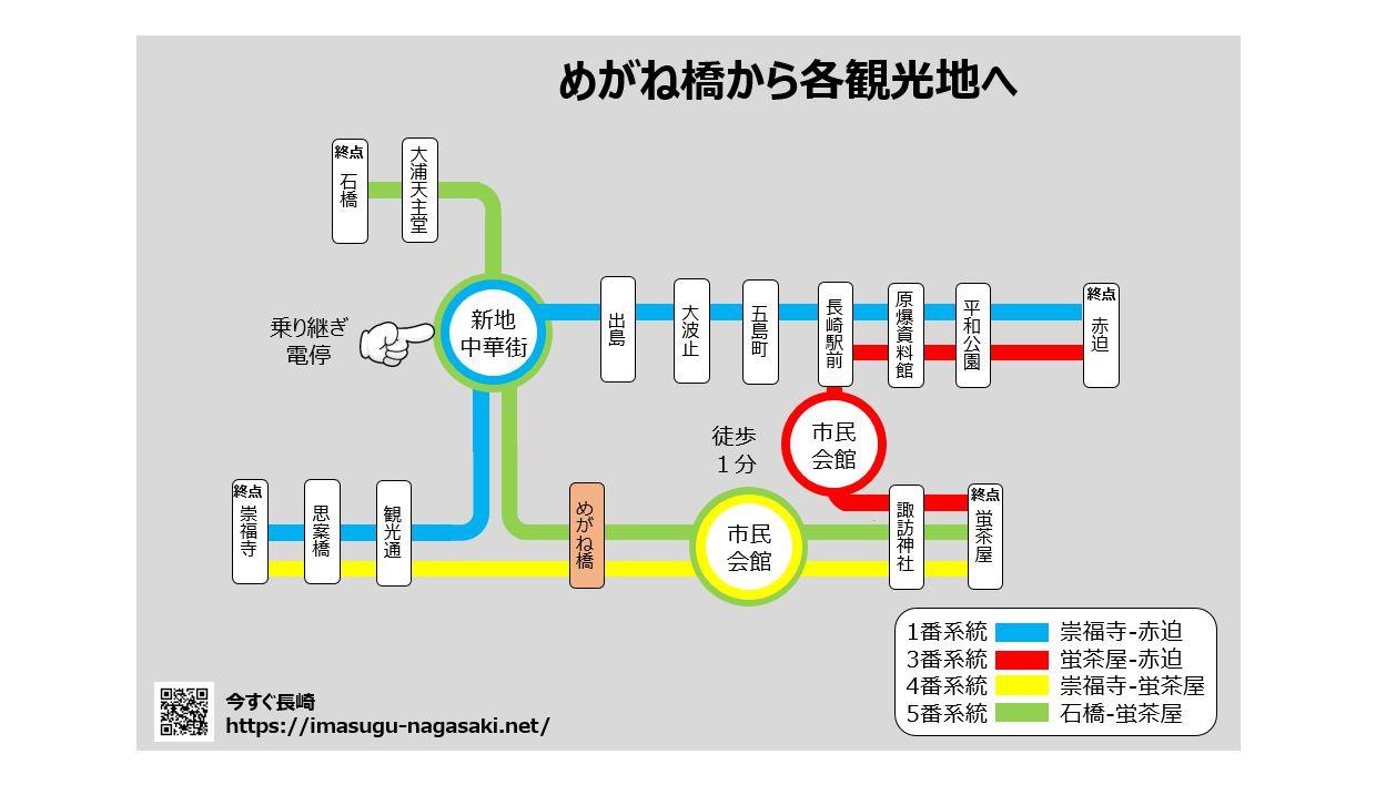02-路面電車でめがね橋から各観光地の移動-1