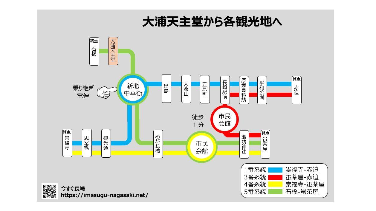 03-路面電車で大浦天主堂から各観光地の移動-1