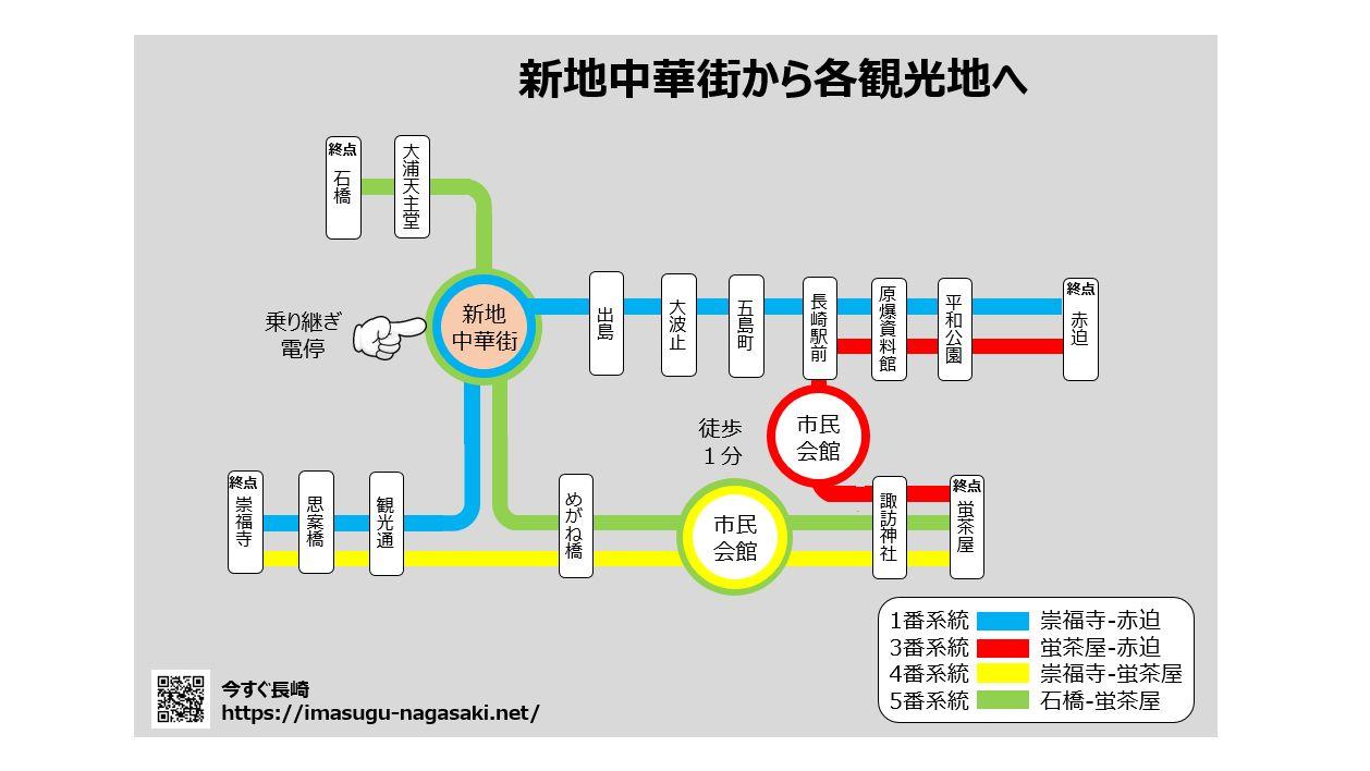 05-路面電車で新地中華街から各観光地の移動-1