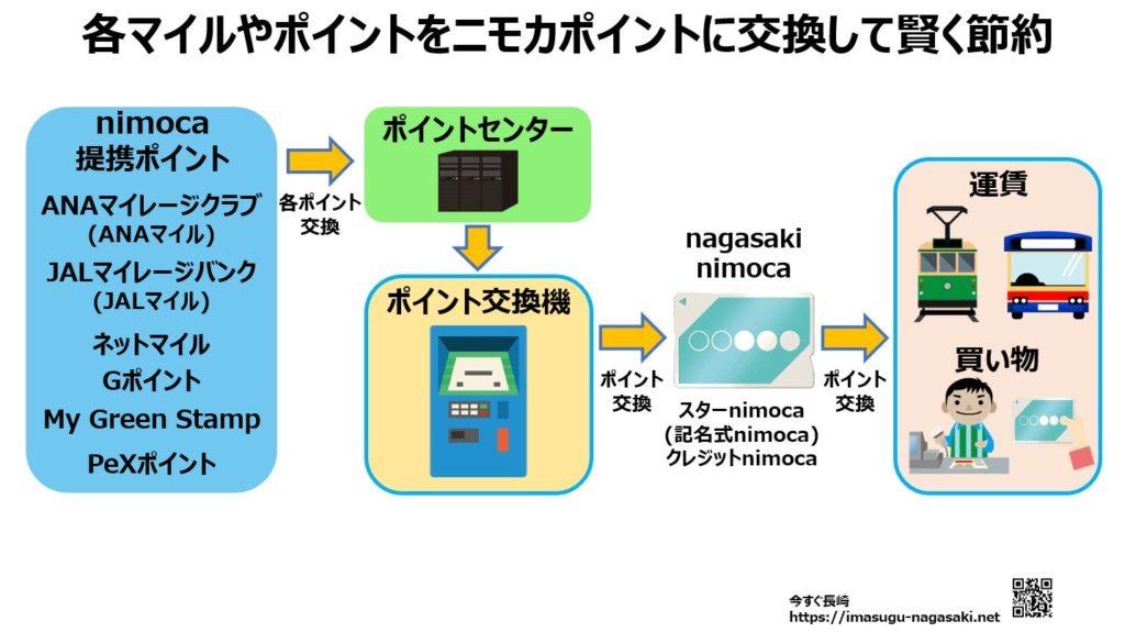 運賃と買い物を賢く節約。長崎ニモカの提携ポイントでセンターポイント獲得術01