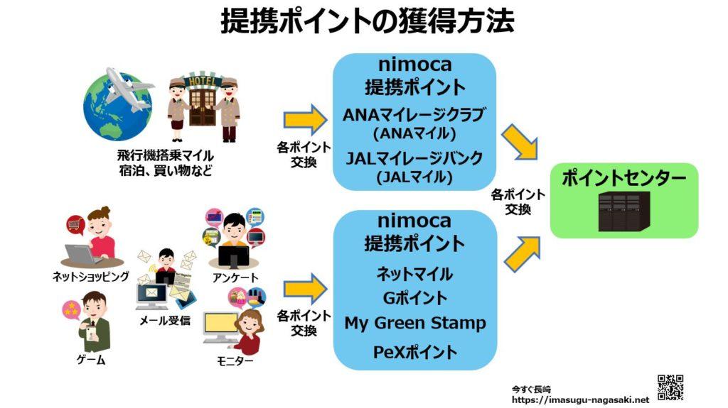 nagasakinimocaの提携ポイント利用サービス