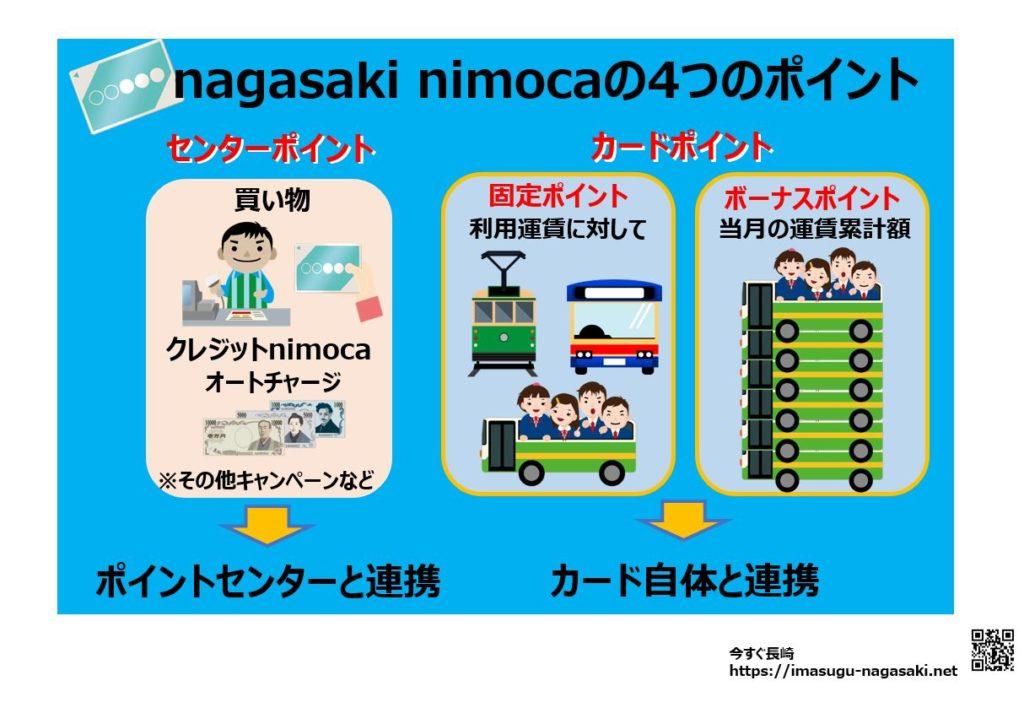 長崎ニモカのセンターポイント、カードポイント、固定ポイント、ボーナスポイントの説明