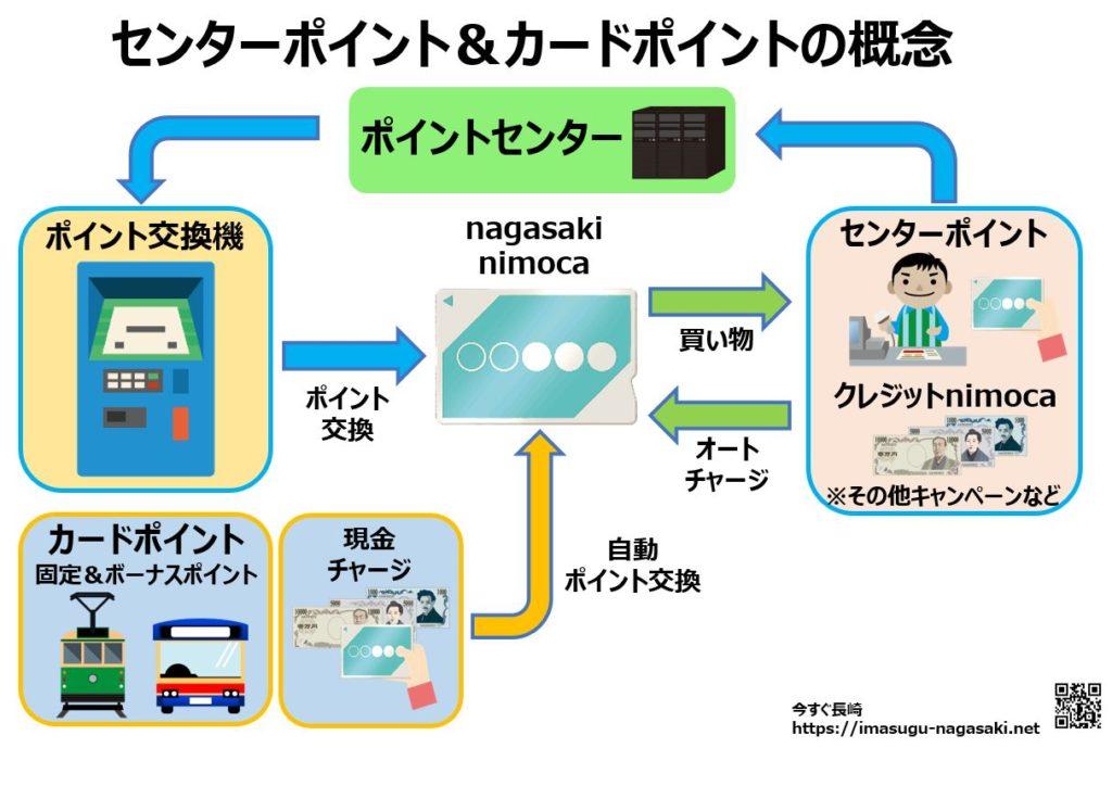 nagasakinimocaのポイント概念