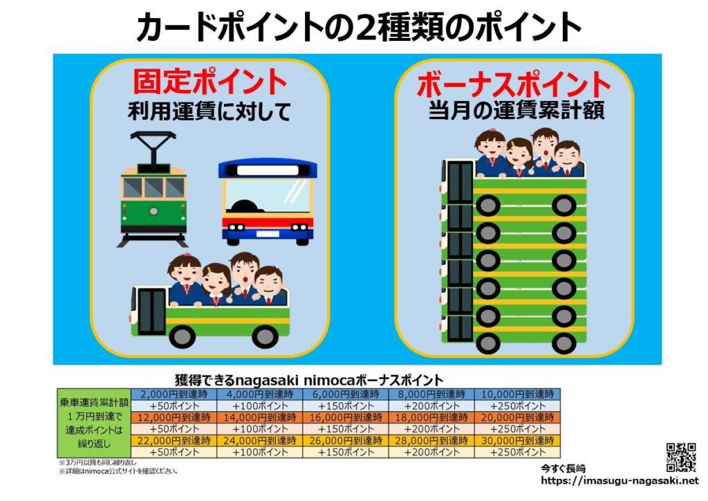nagasakinimocaの固定ポイントとボーナスポイントの紹介