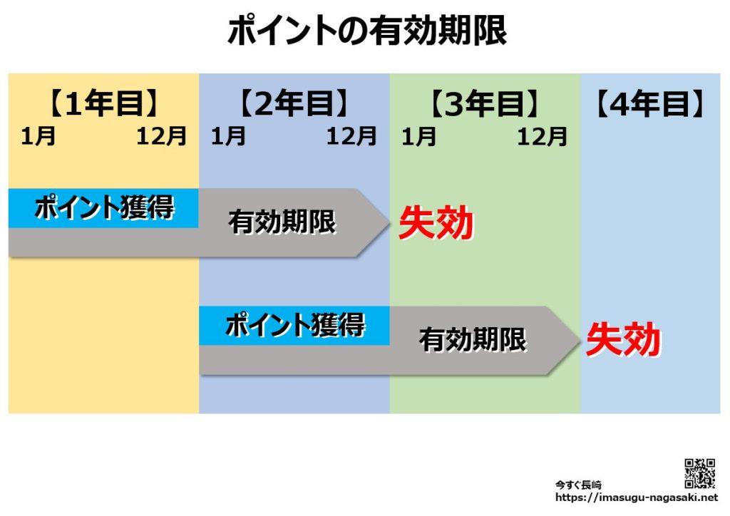 nagasakinimoca(長崎ニモカ)ポイントの有効期限