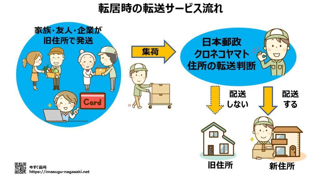 日本郵政(郵便局)とヤマト運輸の転送サービスの概要