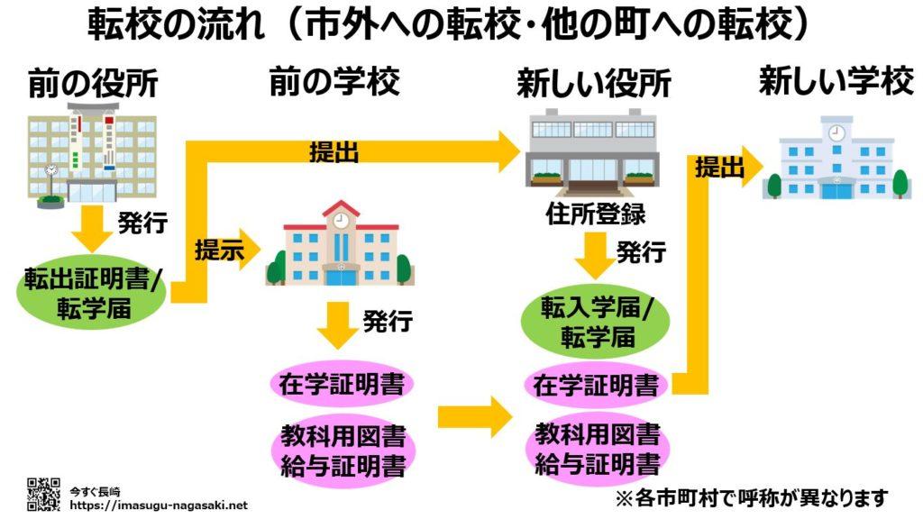 長崎市外や他の町への転校手続きの流れ