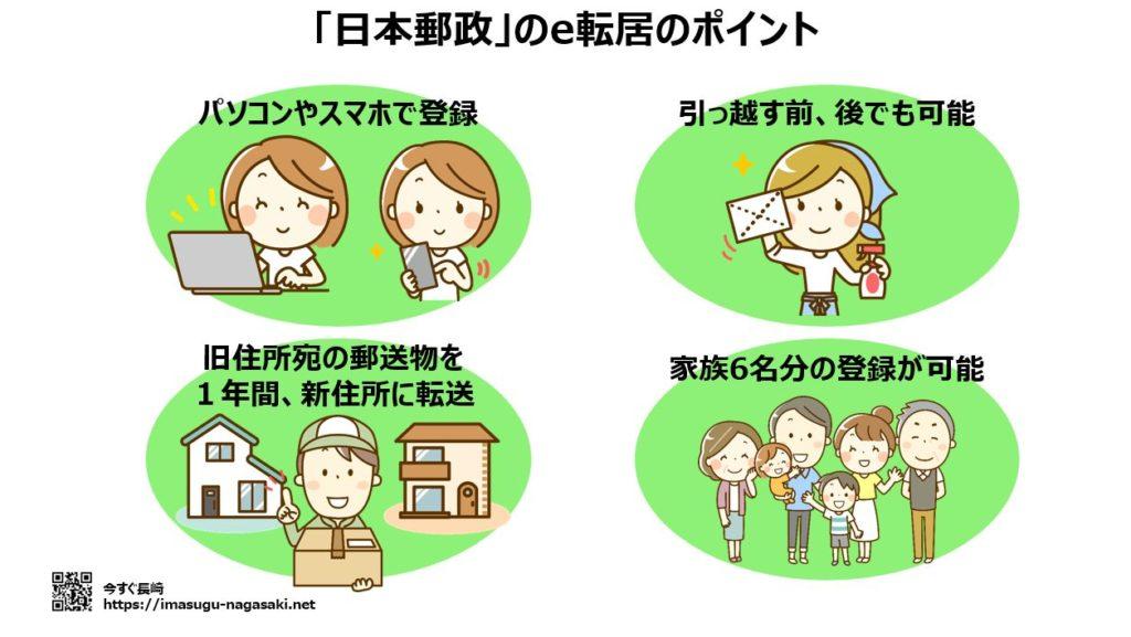 日本郵政(郵便局)のe転居のポイント