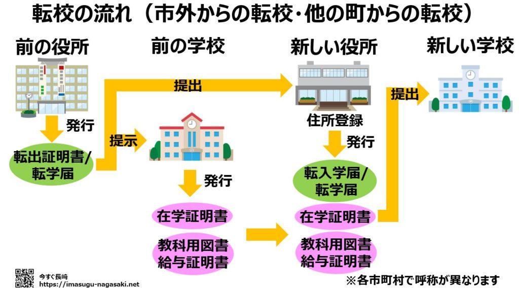 長崎県外や市外や他の町からの転校手続きの流れ