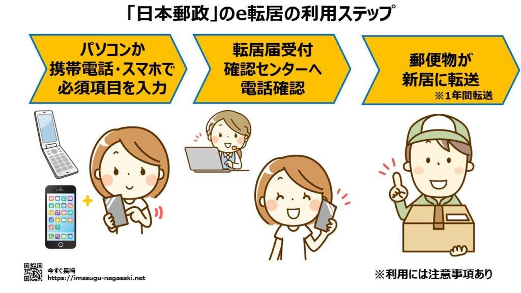 日本郵政(郵便局)の転送サービス「e転居」